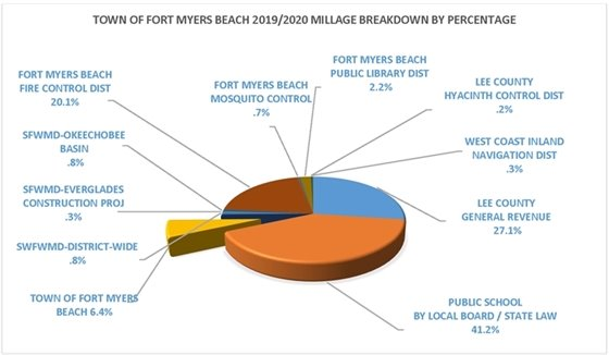 Town of FMB 2019-2020 Millage breakdown by percentage